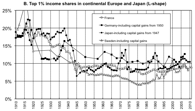 Chart: Top 1% income shares Continental Europe and Japan (L-Shape)