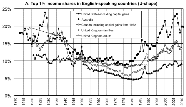 Chart: Top income shares of the U.K. and the U.S